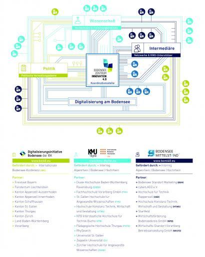 Infografik BZI4.0